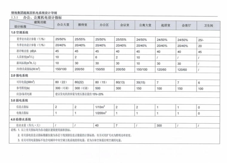 [一键下载]13套酒店超高层机电设计标准合集-绿地集团超高层机电系统设计导则_2