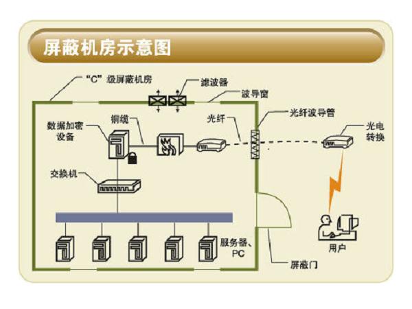 [兆凯布线知识讲解]机房综合布线系统的干扰是怎么样的?