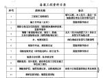 芜湖市社区用房备案线上资料(共16份,内容丰富)
