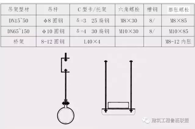 管道安装中常用的支吊架如何选用?_15