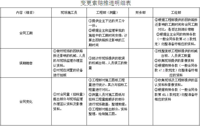 雨污水收集管网工程变更索赔策划书(39页)