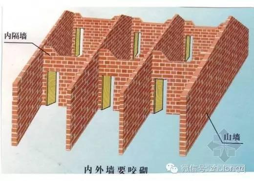 建筑工程量计算规则及公式之砌体施工