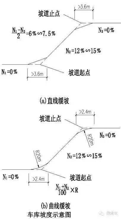 地下车库最优设计总结!!_14