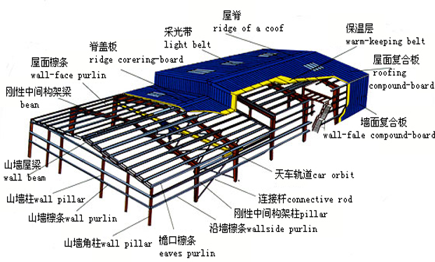 轻钢结构设计PPT讲义(56页)