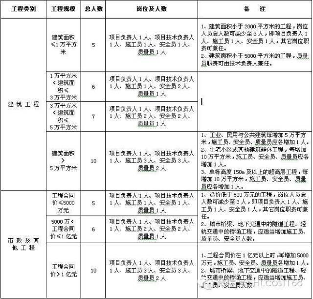 现场监理部及施工项目部关键岗位标配一览表!