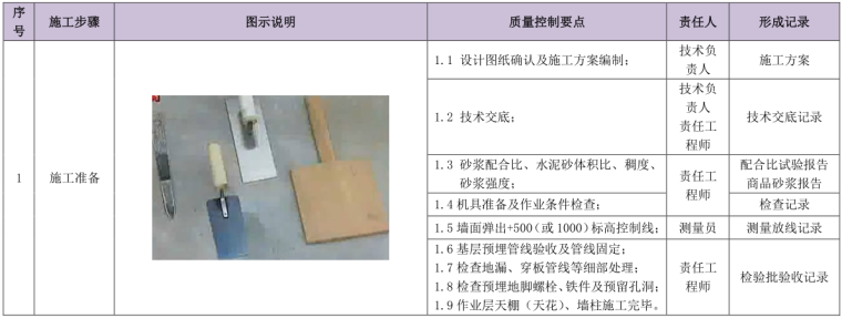 知名企业施工工艺质量管理标准化指导手册土建部分