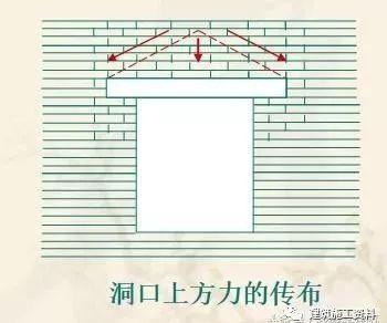 墙体节点构造 包括门窗 、窗台、勒角、散水、圈梁