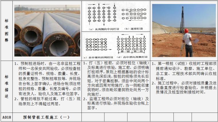 土建工程施工质量标准指引图例(施工过程标准及完成结果标准,104项)-预制管桩工程施工