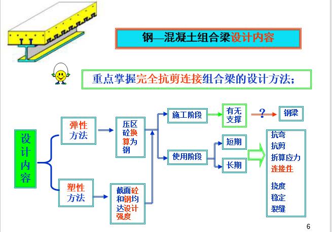 钢-混凝土组合梁-长安大学(PPT,151页)_2