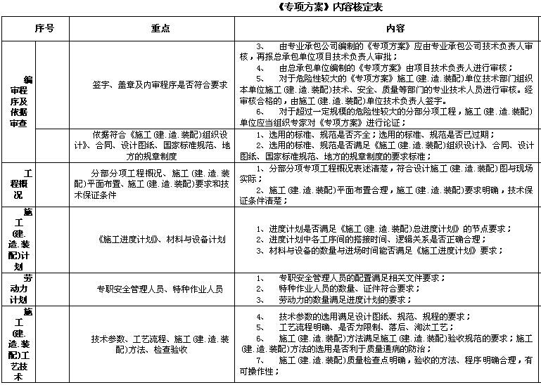 [北京]建设工程监理工作规程标准(表格丰富)_2