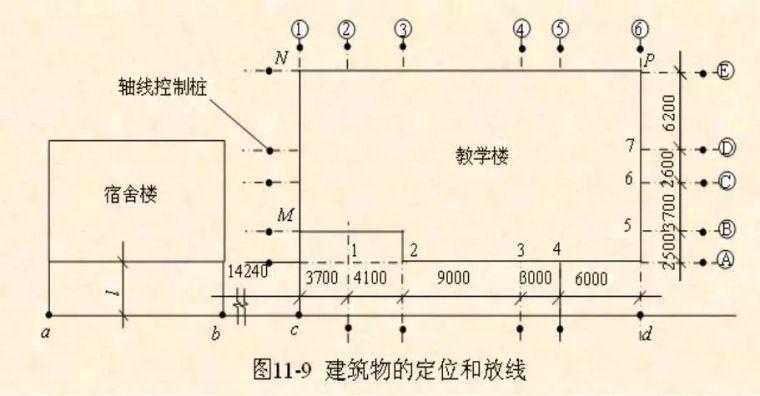 高层建筑施工如何测量放线?_9