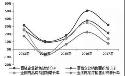 2018中国房地产百强榜单出炉 浙系企业上榜10家