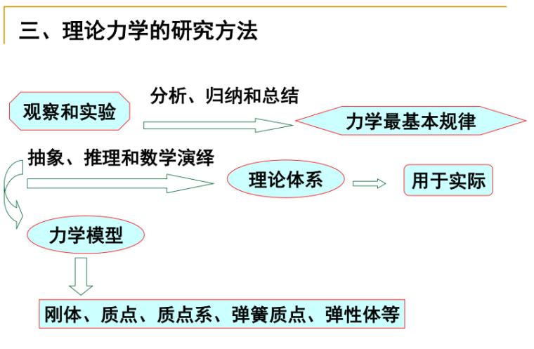 哈工大版理论力学全套课件(PPT,964页)
