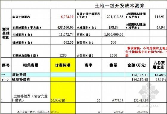 [北京]土地一级开发成本测算实例(全套报表)