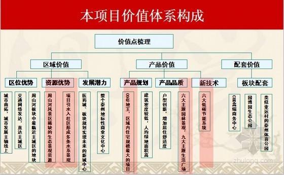 [江苏]房地产风景区项目总体策划报告(2012年 182页 附图丰富)