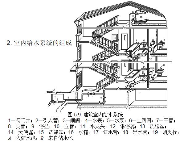 建筑设备学习给排水识图与施工工艺,ppt_3
