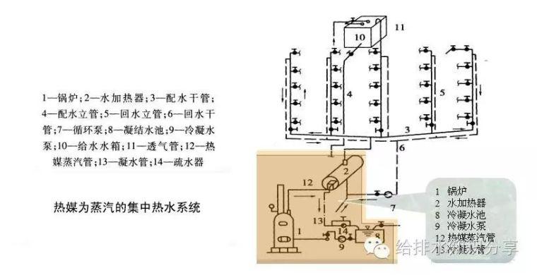 热水供应系统的组成(第二篇)