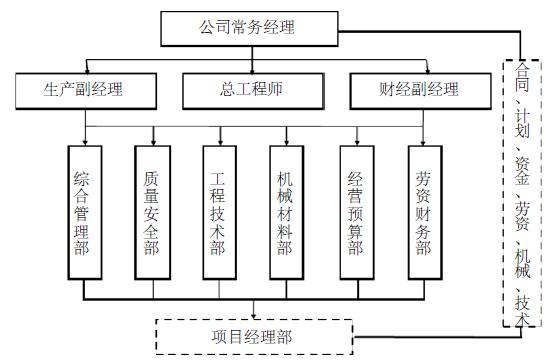 深圳某大厦空调及送排风、防排烟系统工程投标书(156页)