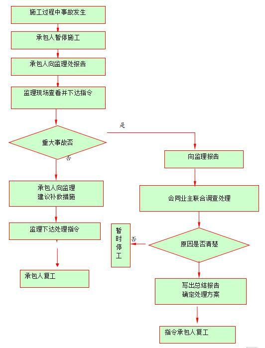 质量事故处理程序框图