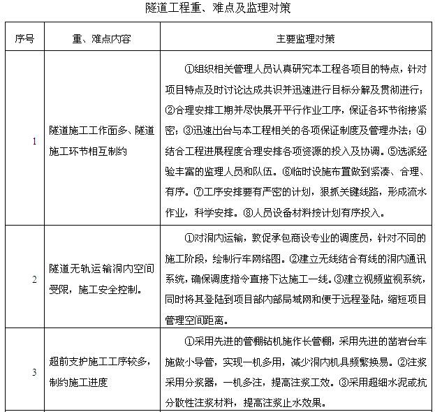 [湖南]铁路隧道工程监理规划(205页,图文丰富)_8