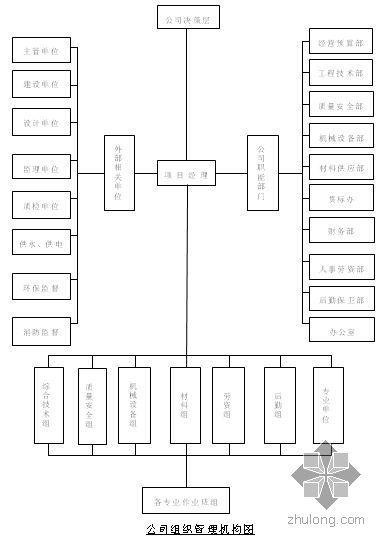 深圳某高层剪力墙结构商住楼施工组织设计