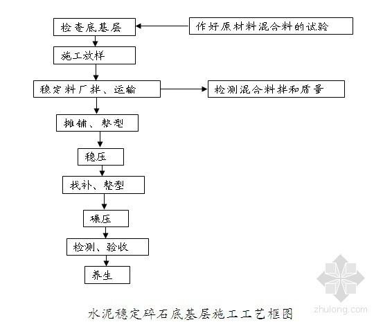 [四川]高速公路工程路桥水稳层施工技术方案