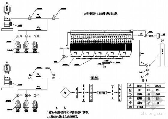 某钢厂高炉出铁场及矿槽除尘系统初步设计图