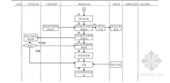 [标杆]房地产企业管理流程图