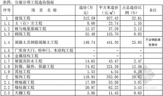 [上海]2014年10月建设工程造价指标(各类建筑34页)