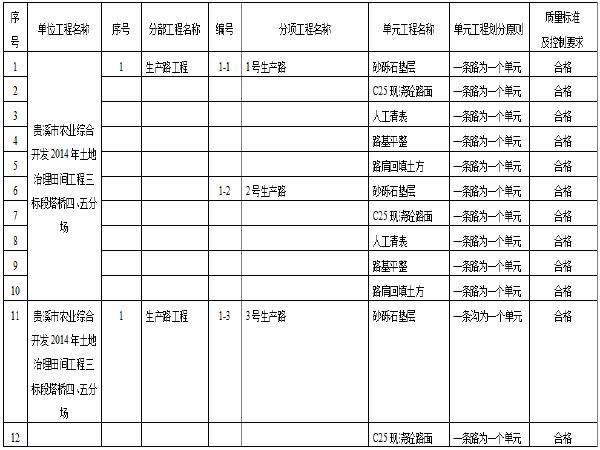 农业综合开发土地治理田间工程施工管理报告
