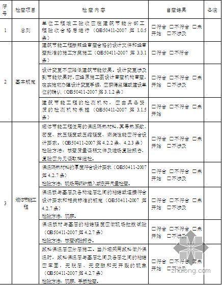 建筑节能工程施工质量验收规范执行自查表(空白表格)