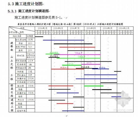 秦皇岛市政道路(投标)施工组织设计(立交、桥梁引路、城市快速路)