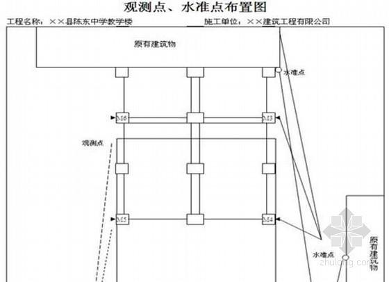 土建工程全套监理内业资料(范本 471页 表格类)