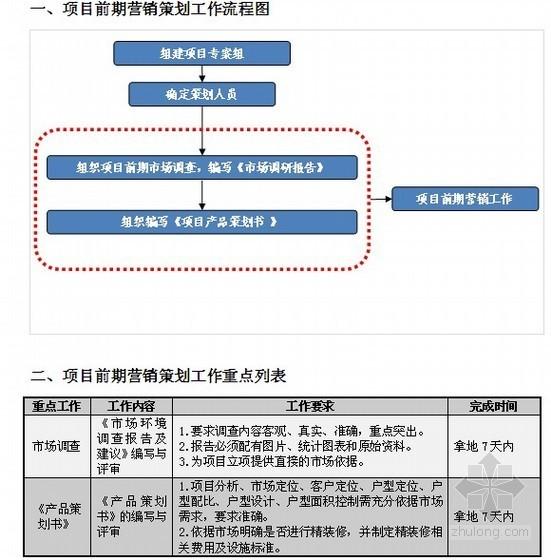 [标杆房企]房地产营销策划管理标准化手册(营销策划管理、营销预算管理、流程审批管理)80页