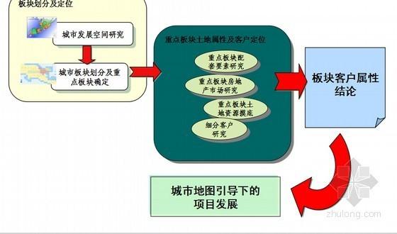 [标杆]房地产公司项目发展解密与经验借鉴(125页 图表丰富)