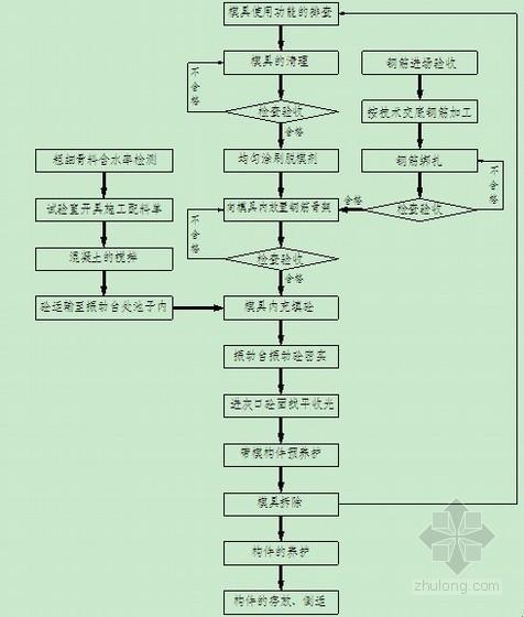 [江西]混凝土预制电缆槽构件专项施工方案(中铁)