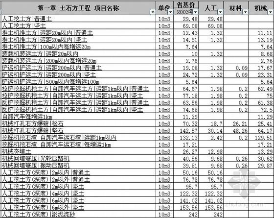 [山东]建筑工程价目表
