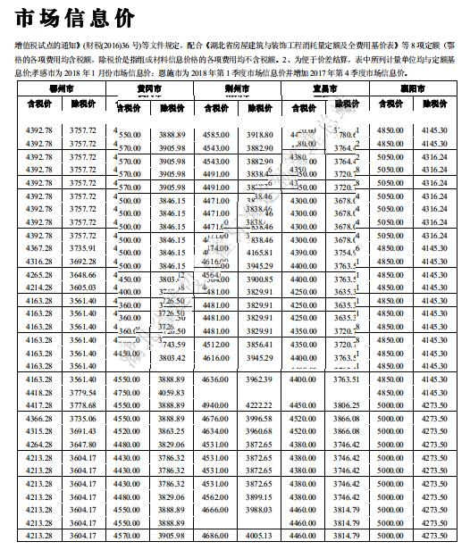 [湖北]省工程造价信息2018年1-2月份最新_4
