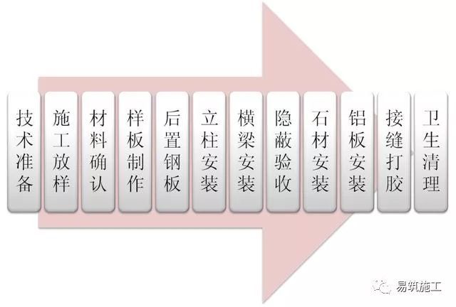 石材幕墙标准工法示范,以及错误做法对比