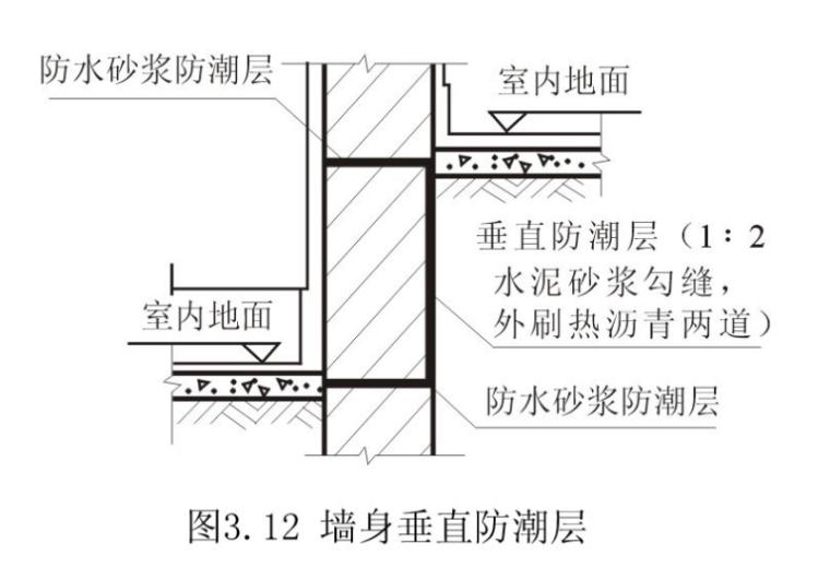 房屋建筑学之墙体构造详细图解(PPT,113页)