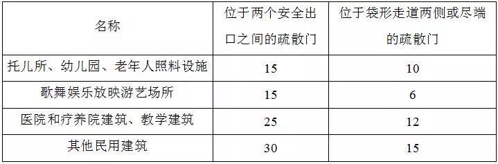 """住建部发布:38本""""全文强制性""""建设规范!最新《建筑防火通用规_13"""