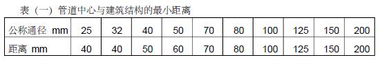 深圳市气象塔消防工程施工组织设计95页