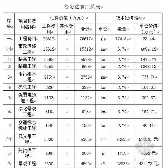 [湖南]市政道路及风光带工程投资估算书(2011)