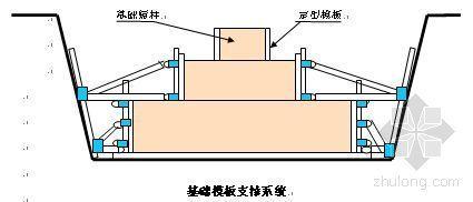 天津某多层框架剪力墙结构办公楼施工组织设计