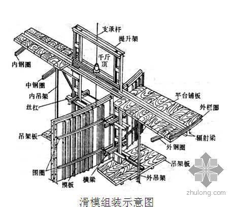 内蒙古某煤制烯烃项目煤仓滑模施工方案