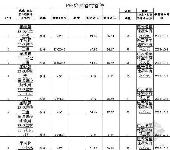 2008最新全国建筑材料价格表