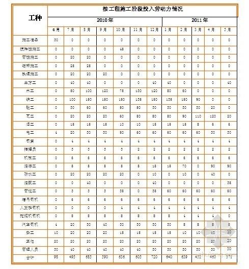 [广东]高层办公楼劳动力、机械设备表(框剪结构)
