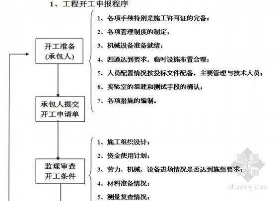 [贵州]高层住宅楼监理细则(基础 主体 水电)