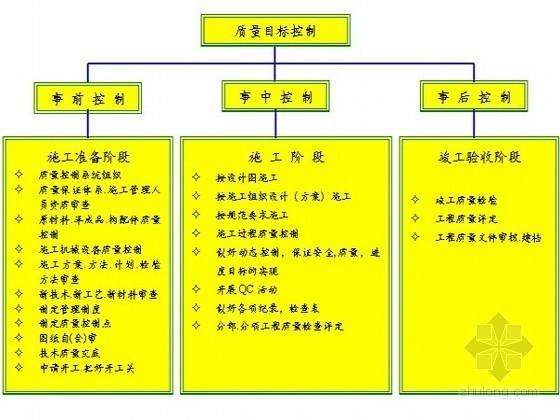 [海南]框架核心筒结构酒店工程施工创优方案(鲁班奖)