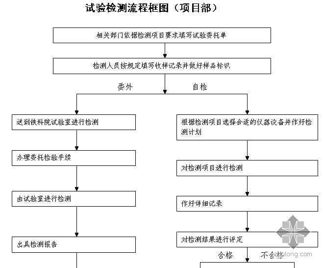 试验检测流程框图(项目部)